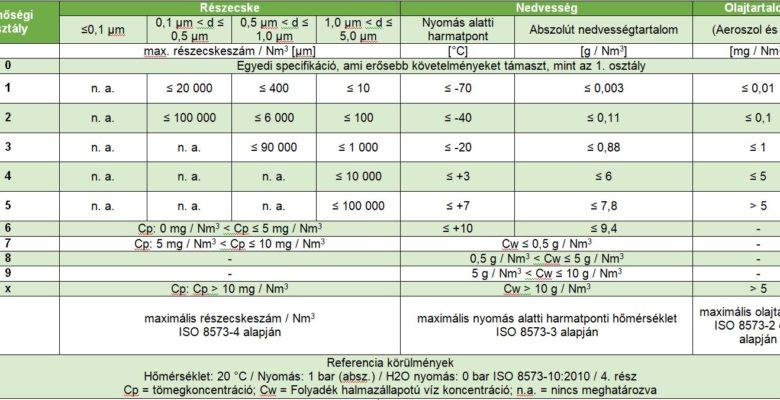ISO 8573 sűrített levegő minőség táblázat